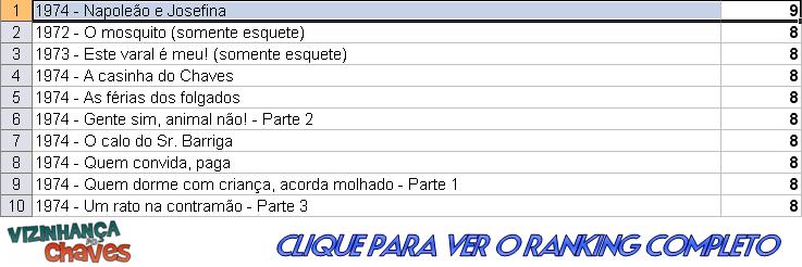 Ranking CH 2012 - Chespirito - Napoleão e Josefina - Vizinhança do Chaves