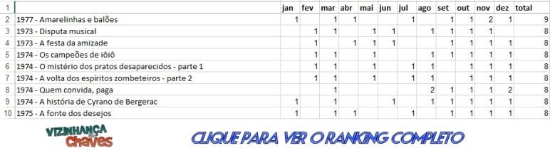 Ranking CH 2014 - Tabela